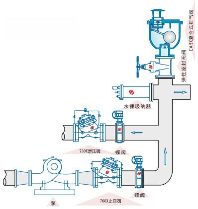 carx复合排气阀图片